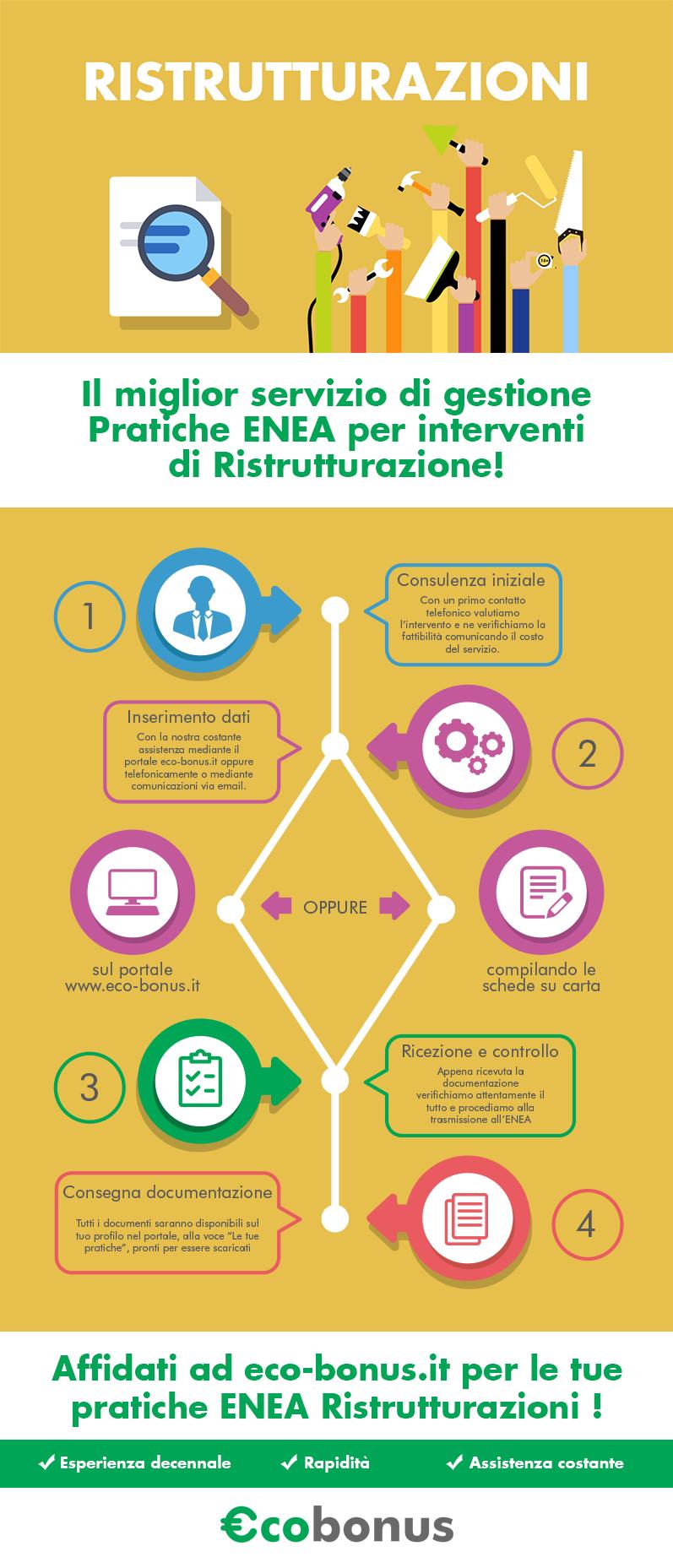 eco-bonus-infografica-pratiche-ristrutturazioni-percorso